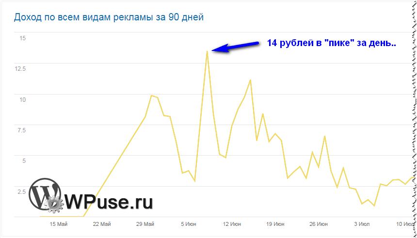 Очень низкий доход в Рекламной Сети Яндекса