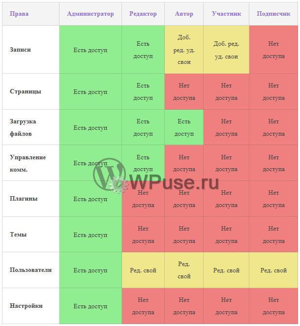 Как изменить роль пользователя в WordPress